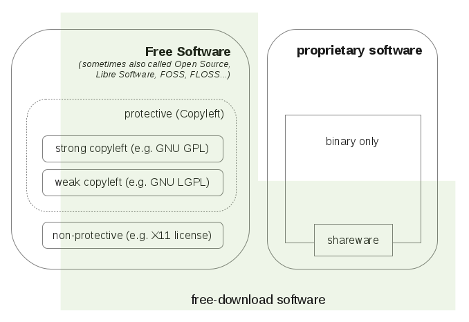 compare free software and open source software